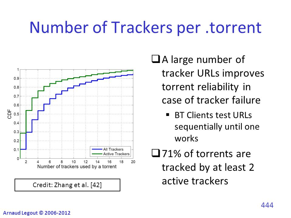 Number of Trackers per.torrent  A large number of tracker URLs improves torrent reliability in case of tracker failure  BT Clients test URLs sequentially until one works  71% of torrents are tracked by at least 2 active trackers Credit: Zhang et al.