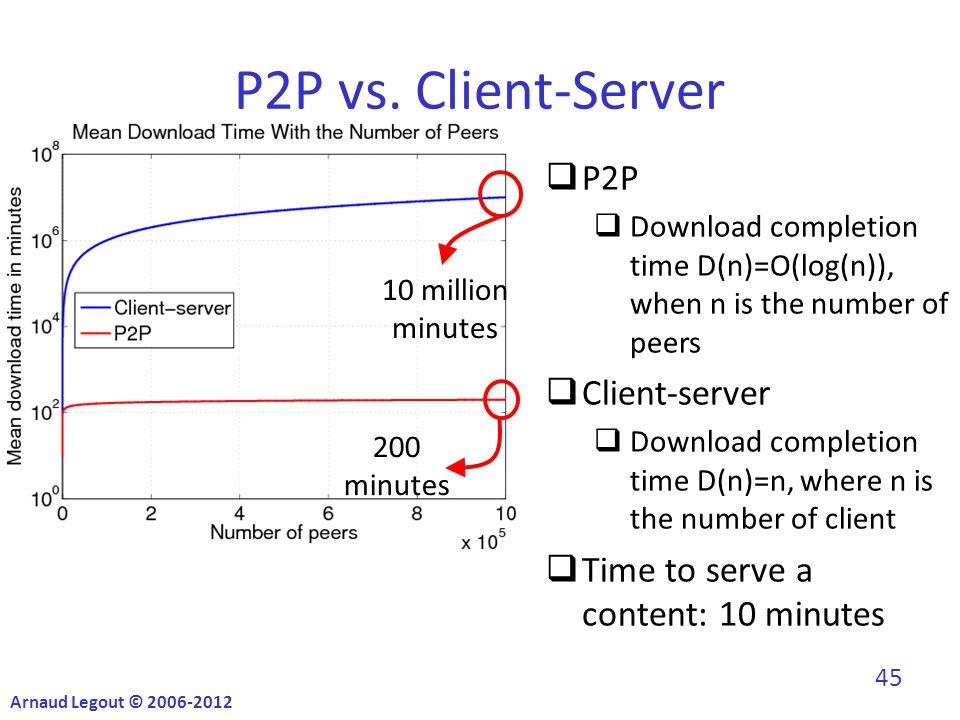 45 P2P vs.