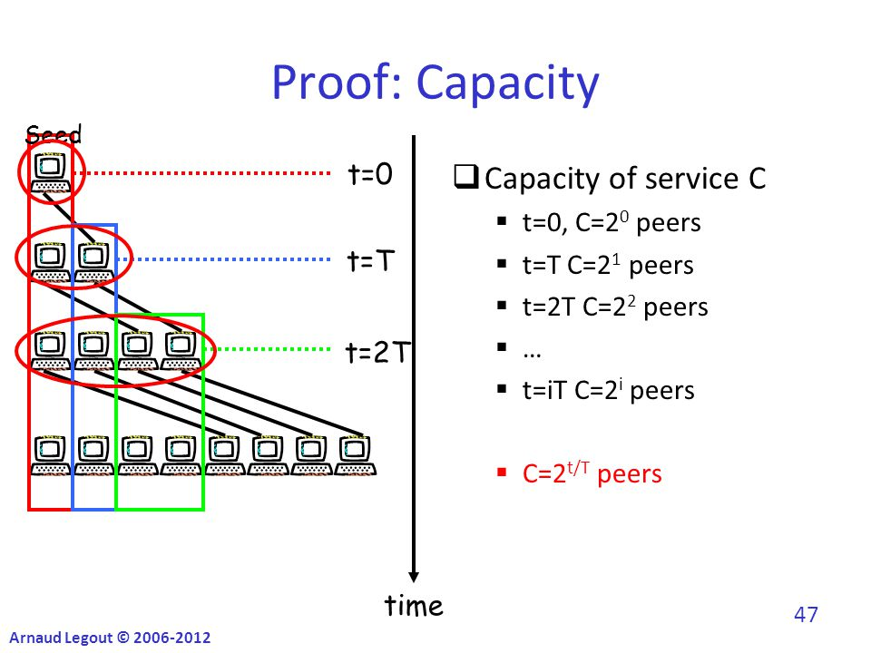 Proof: Capacity  Capacity of service C  t=0, C=2 0 peers  t=T C=2 1 peers  t=2T C=2 2 peers ……  t=iT C=2 i peers  C=2 t/T peers time t=0 t=T t=2T Seed Arnaud Legout © 2006-2012 47