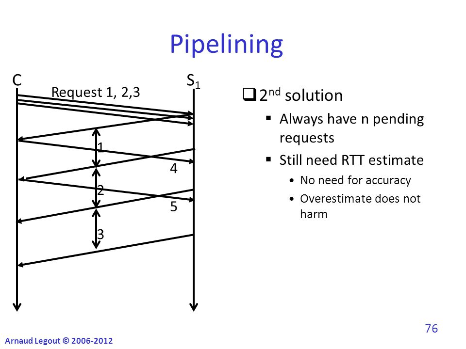 Pipelining  2 nd solution  Always have n pending requests  Still need RTT estimate No need for accuracy Overestimate does not harm CS1S1 Request 1, 2,3 1 2 4 3 5 Arnaud Legout © 2006-2012 76