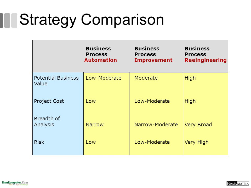 Strategy Comparison BusinessBusinessBusiness ProcessProcessProcess AutomationImprovementReeingineering Potential Business Low-ModerateModerateHigh Value Project Cost LowLow-ModerateHigh Breadth of Analysis NarrowNarrow-ModerateVery Broad Risk LowLow-ModerateVery High
