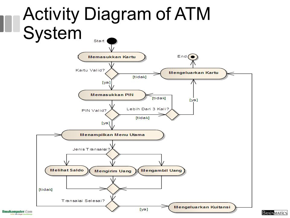 Activity Diagram of ATM System