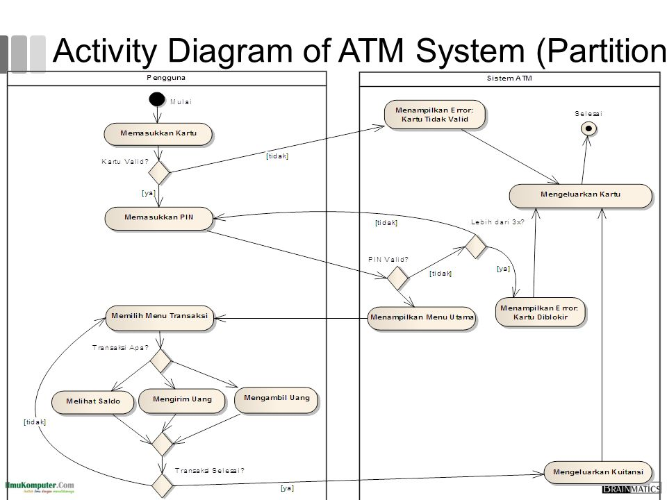 Activity Diagram of ATM System (Partition)