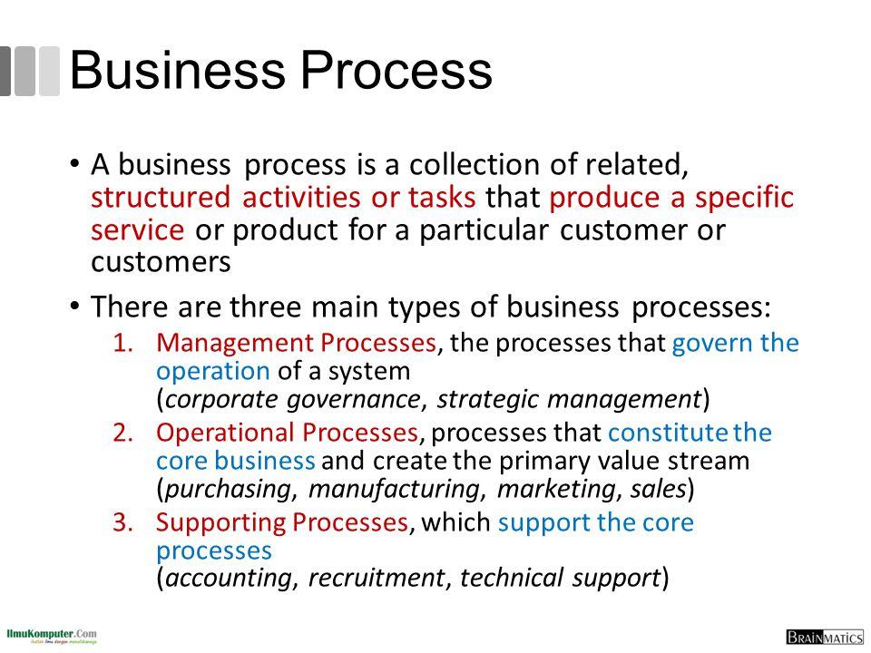 Business Process Analysis Strategies Business Process Automation (BPA) Business Process Improvement (BPI) Business Process Reengineering (BPR)