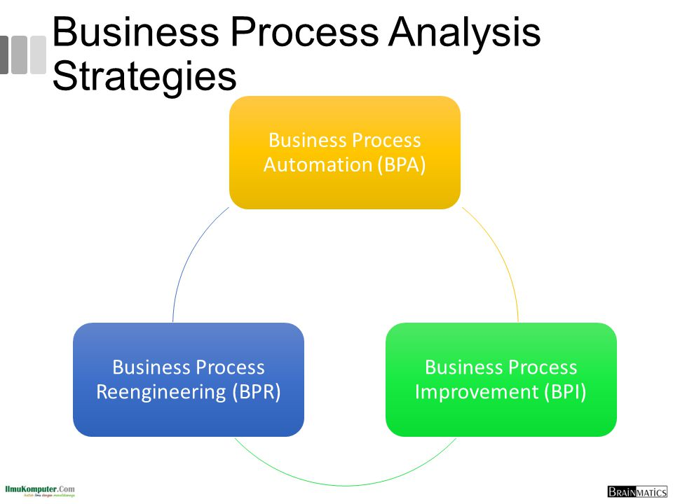 Business Process Automation Makes almost no changes to business processes, just makes them more efficient Improves efficiency by automating the business processes Least impact on users: they do the same things, just more efficiently