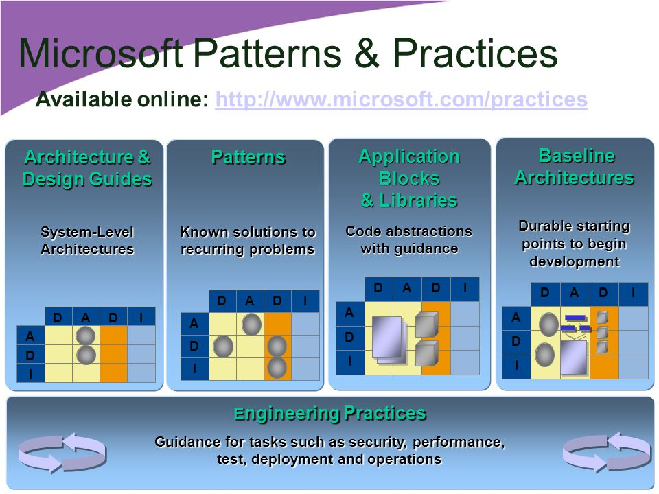 Microsoft Patterns & Practices E ngineering Practices Guidance for tasks such as security, performance, test, deployment and operations Application Blocks & Libraries Code abstractions with guidance DADI A D I Patterns Known solutions to recurring problems DADI A D I Baseline BaselineArchitectures Durable starting points to begin development DADI A D I Architecture & Design Guides System-Level Architectures DADI A D I Available online: http://www.microsoft.com/practices