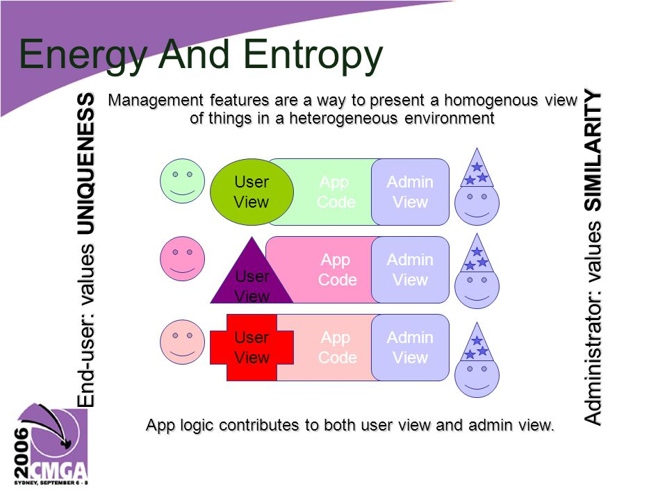 App Code App Code Energy And Entropy App Code Admin View Admin View Admin View End-user: values UNIQUENESS Administrator: values SIMILARITY User View User View User View Management features are a way to present a homogenous view of things in a heterogeneous environment App logic contributes to both user view and admin view.
