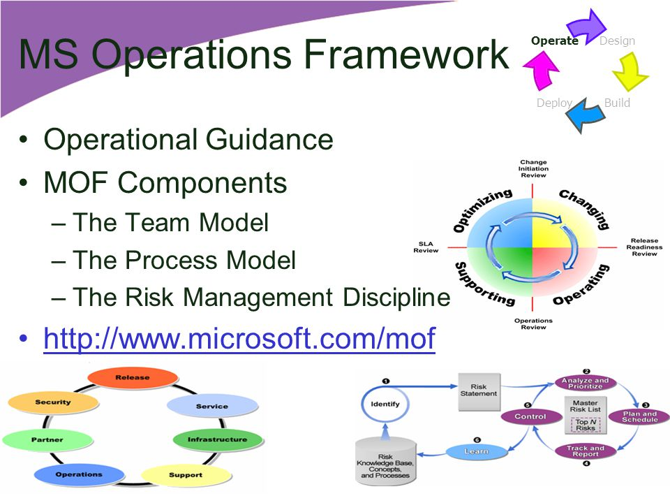 MS Operations Framework Operational Guidance MOF Components –The Team Model –The Process Model –The Risk Management Discipline http://www.microsoft.com/mof Design BuildDeploy Operate