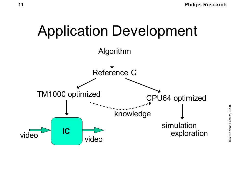 Philips Research ICS 252 class, February 3, 2000 11 Application Development Algorithm Reference C TM1000 optimized CPU64 optimized simulation exploration IC video knowledge