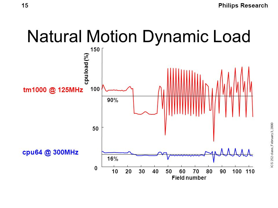 Philips Research ICS 252 class, February 3, 2000 15 Natural Motion Dynamic Load 102030405060708090100110 0 50 100 150 Field number cpu load (%) 90% 16% tm1000 @ 125MHz cpu64 @ 300MHz