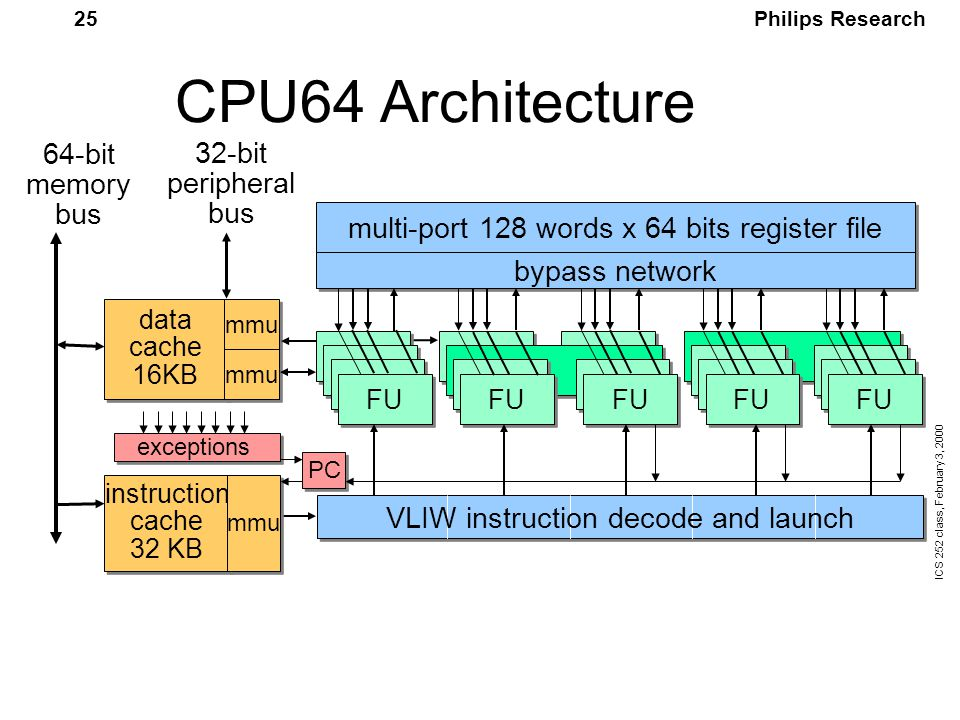 Philips Research ICS 252 class, February 3, 2000 25 CPU64 Architecture data cache 16KB mmu 64-bit memory bus multi-port 128 words x 64 bits register file FU instruction cache 32 KB instruction cache 32 KB mmu bypass network PC exceptions 32-bit peripheral bus VLIW instruction decode and launch
