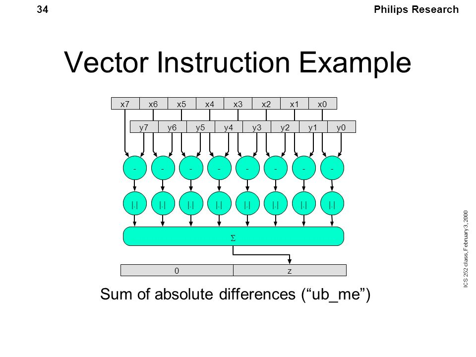 Philips Research ICS 252 class, February 3, 2000 34 Vector Instruction Example Sum of absolute differences ( ub_me )