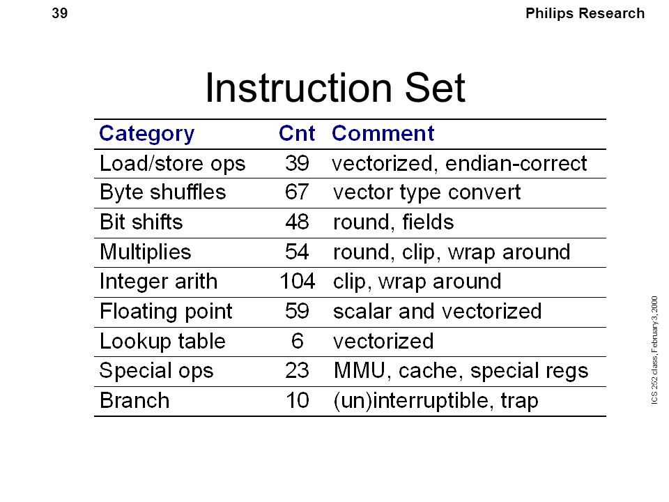 Philips Research ICS 252 class, February 3, 2000 39 Instruction Set