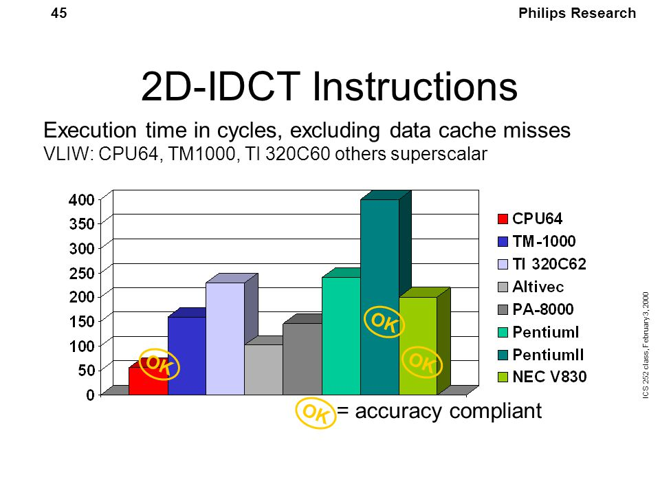 Philips Research ICS 252 class, February 3, 2000 45 2D-IDCT Instructions OK Execution time in cycles, excluding data cache misses VLIW: CPU64, TM1000, TI 320C60 others superscalar OK = accuracy compliant