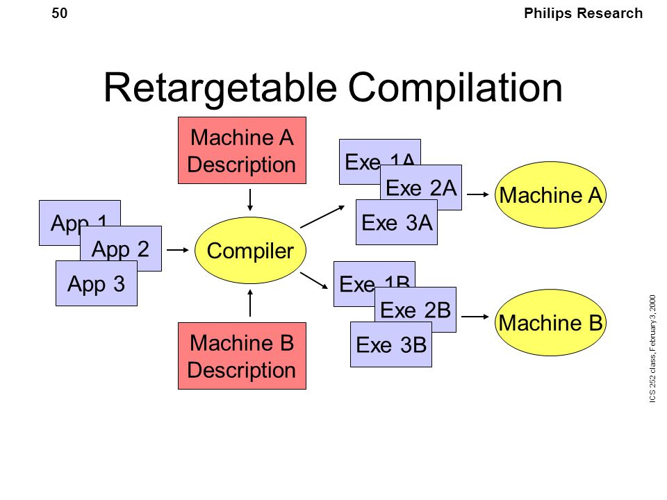 Philips Research ICS 252 class, February 3, 2000 50 Retargetable Compilation App 1 App 2 App 3 Compiler Exe 1A Exe 2A Exe 3A Exe 1B Exe 2B Exe 3B Machine A Machine B Machine A Description Machine B Description
