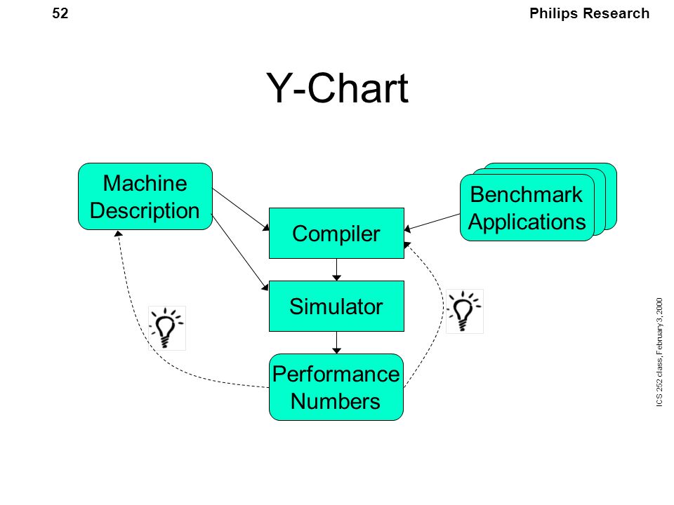 Philips Research ICS 252 class, February 3, 2000 52 Y-Chart Machine Description Benchmark Applications Compiler Simulator Performance Numbers