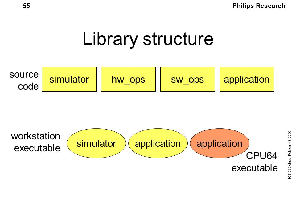 Philips Research ICS 252 class, February 3, 2000 55 Library structure simulatorhw_opssw_opsapplication simulatorapplication source code workstation executable CPU64 executable