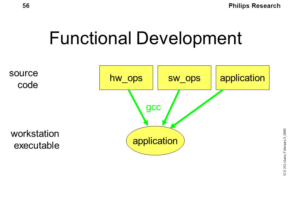 Philips Research ICS 252 class, February 3, 2000 56 Functional Development hw_opssw_opsapplication source code workstation executable gcc