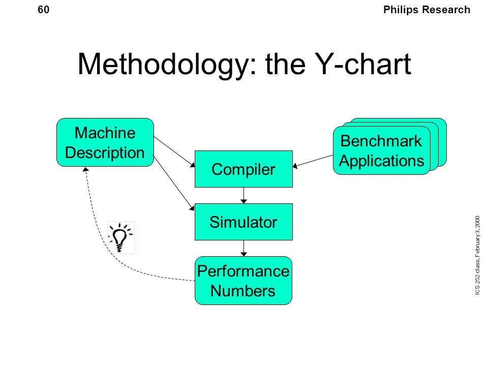 Philips Research ICS 252 class, February 3, 2000 60 Methodology: the Y-chart Machine Description Benchmark Applications Compiler Simulator Performance Numbers