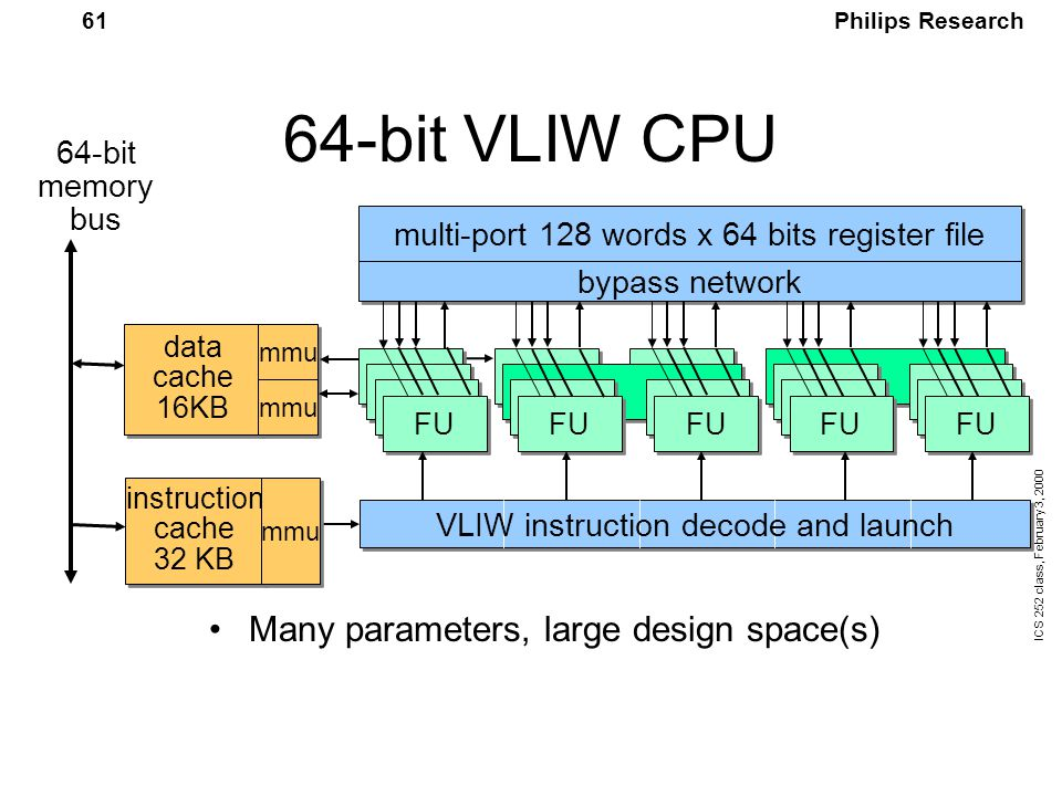 Philips Research ICS 252 class, February 3, 2000 61 64-bit VLIW CPU Many parameters, large design space(s) data cache 16KB mmu multi-port 128 words x 64 bits register file FU 64-bit memory bus instruction cache 32 KB instruction cache 32 KB mmu bypass network VLIW instruction decode and launch