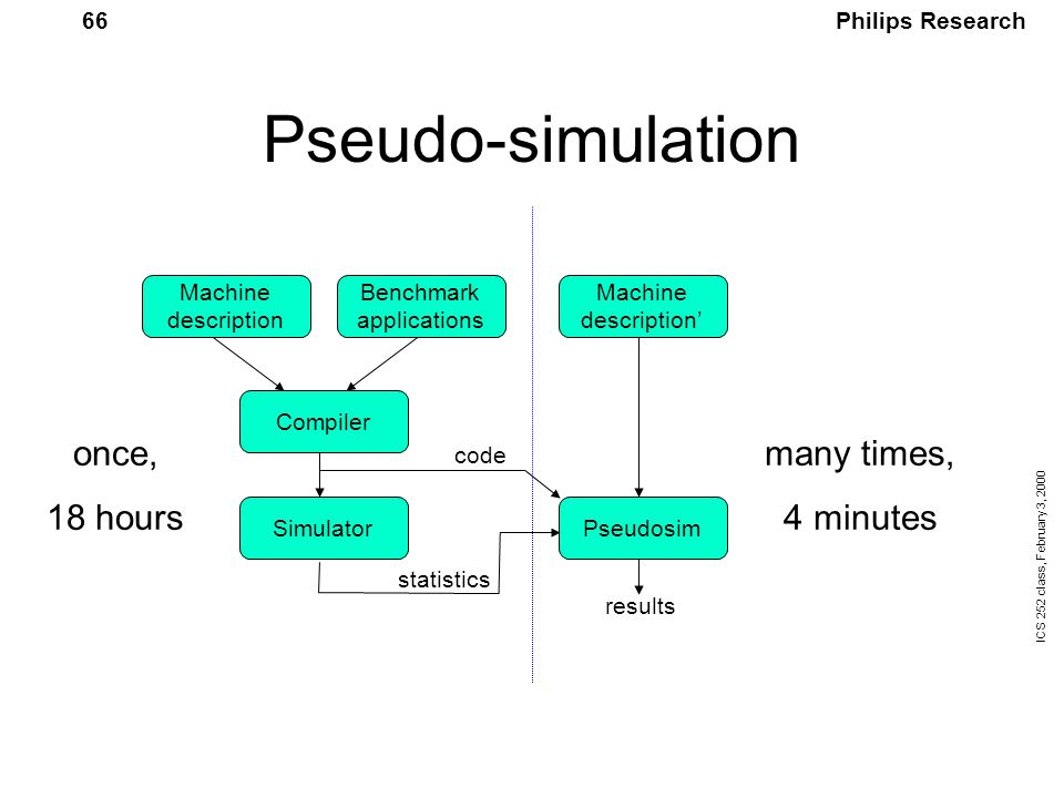 Philips Research ICS 252 class, February 3, 2000 66 Pseudo-simulation once, 18 hours many times, 4 minutes Simulator Compiler Pseudosim Machine description Benchmark applications Machine description' code statistics results