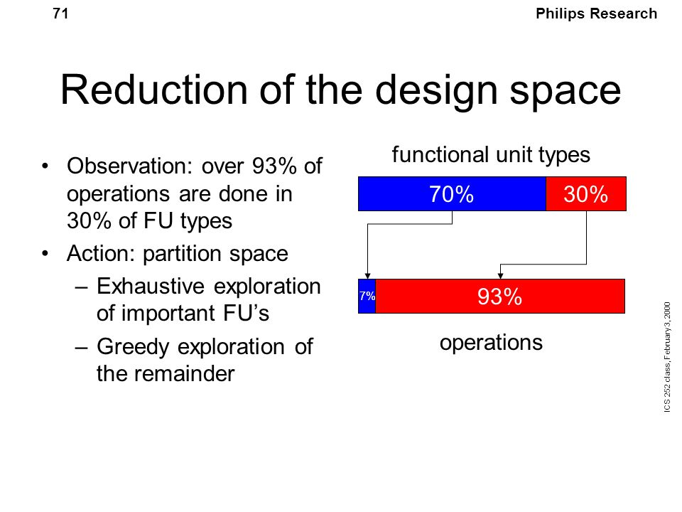 Philips Research ICS 252 class, February 3, 2000 71 Reduction of the design space Observation: over 93% of operations are done in 30% of FU types Action: partition space –Exhaustive exploration of important FU's –Greedy exploration of the remainder 70%30% 7% 93% operations functional unit types