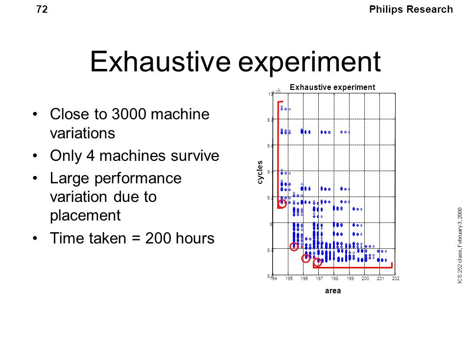 Philips Research ICS 252 class, February 3, 2000 72 Exhaustive experiment Close to 3000 machine variations Only 4 machines survive Large performance variation due to placement Time taken = 200 hours 7 area cycles Exhaustive experiment