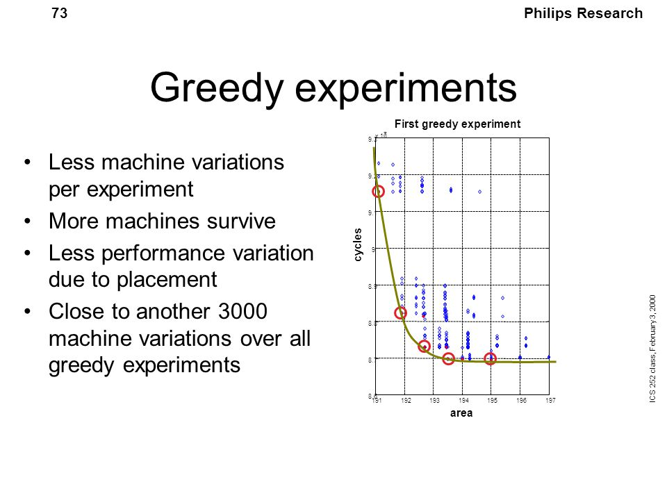 Philips Research ICS 252 class, February 3, 2000 73 Greedy experiments 7 area First greedy experiment cycles Less machine variations per experiment More machines survive Less performance variation due to placement Close to another 3000 machine variations over all greedy experiments