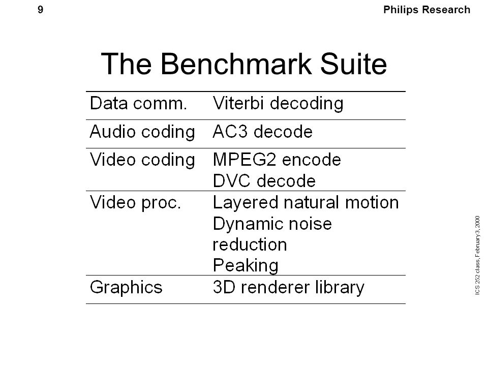 Philips Research ICS 252 class, February 3, 2000 30 Compiler Schedule the instructions in the proper slot at the proper time, e.g.: –load and stores only in slot 1,2 –adds in all slots –floating point multiply only in slot 3 –add take 1 cycle, mult takes 2 cycles –3 branch delay slots