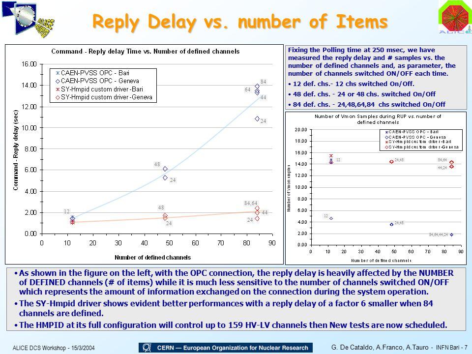 ALICE DCS Workshop - 15/3/2004 G. De Cataldo, A.Franco, A.Tauro - INFN Bari - 7 Reply Delay vs.
