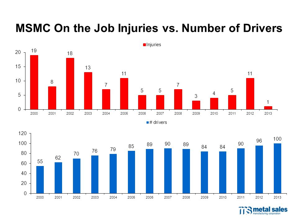 MSMC On the Job Injuries vs. Number of Drivers