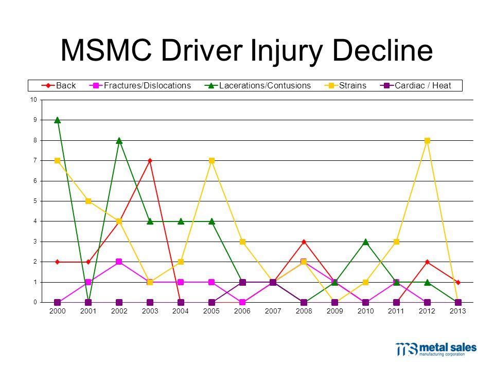MSMC Driver Injury Decline