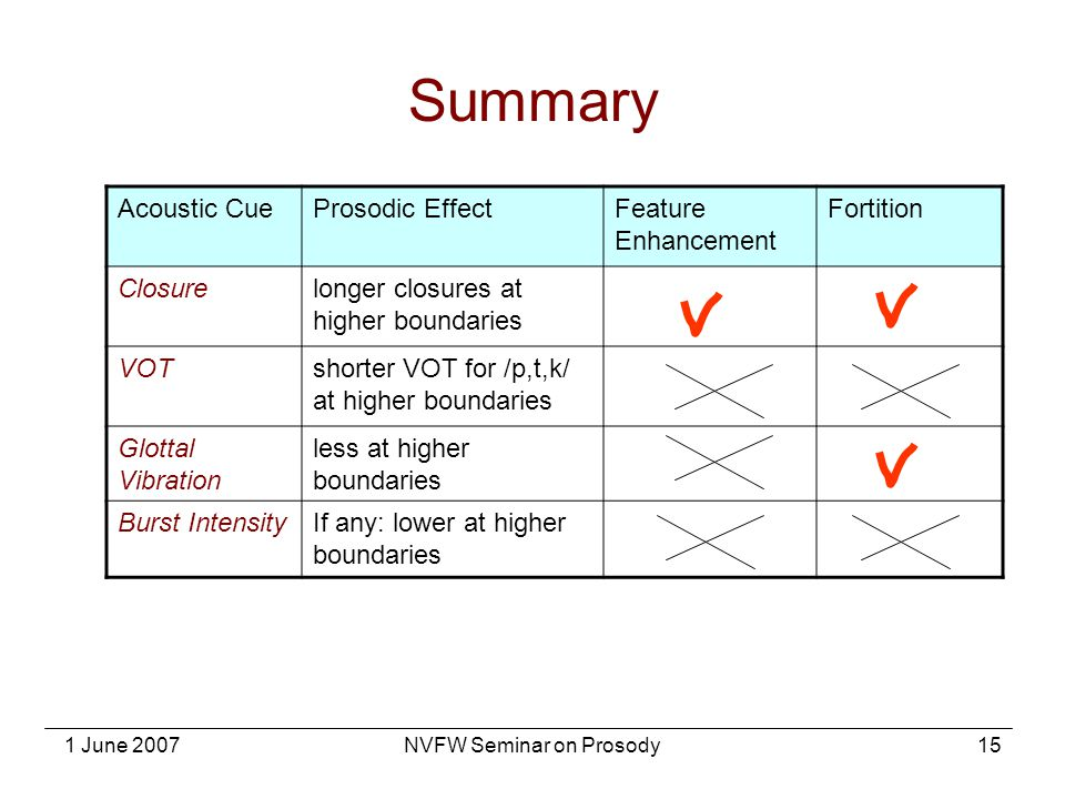 1 June 2007NVFW Seminar on Prosody15 Summary Acoustic CueProsodic EffectFeature Enhancement Fortition Closurelonger closures at higher boundaries VOTs