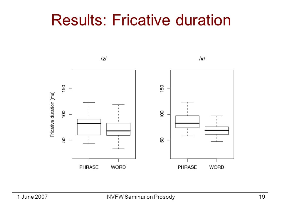 1 June 2007NVFW Seminar on Prosody19 Results: Fricative duration