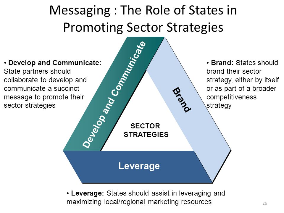 Messaging : The Role of States in Promoting Sector Strategies 26 SECTOR STRATEGIES Develop and Communicate Brand Leverage Develop and Communicate: State partners should collaborate to develop and communicate a succinct message to promote their sector strategies Brand: States should brand their sector strategy, either by itself or as part of a broader competitiveness strategy Leverage: States should assist in leveraging and maximizing local/regional marketing resources