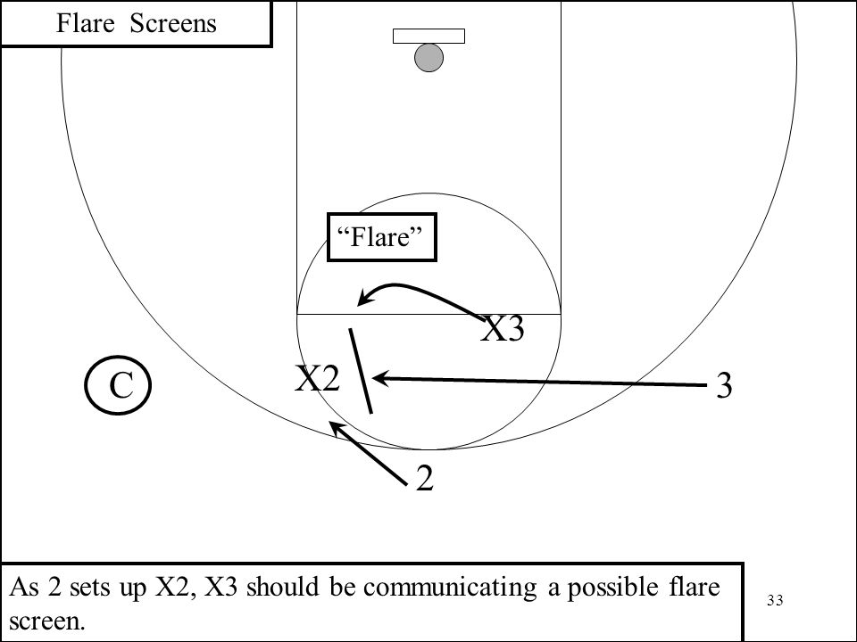 """33 3 2 X2 Flare Screens X3 C As 2 sets up X2, X3 should be communicating a possible flare screen. """"Flare"""""""