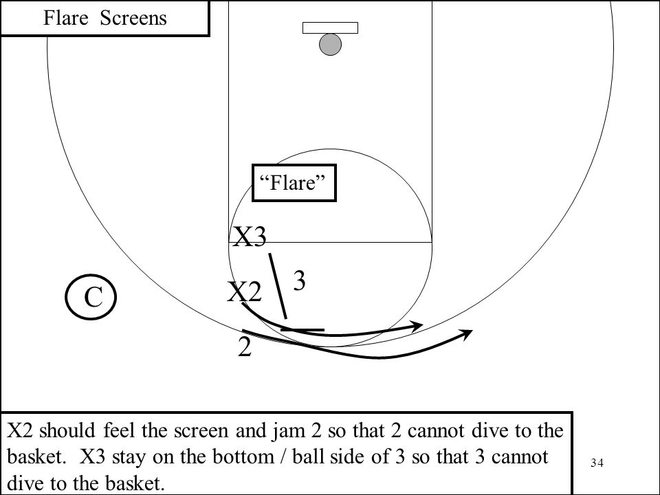 34 3 2 X2 Flare Screens X3 C X2 should feel the screen and jam 2 so that 2 cannot dive to the basket. X3 stay on the bottom / ball side of 3 so that 3