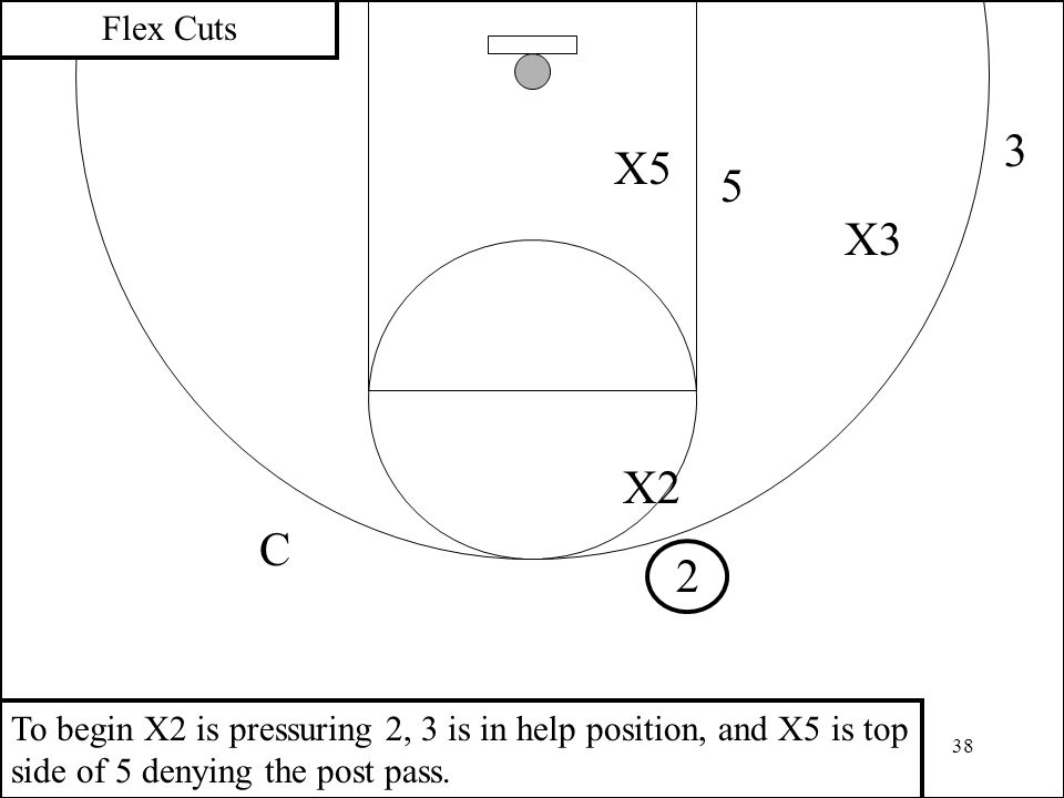 38 3 2 X2 X5 5 Flex Cuts X3 C To begin X2 is pressuring 2, 3 is in help position, and X5 is top side of 5 denying the post pass.