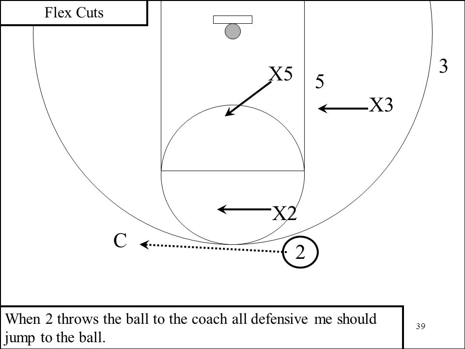 39 3 2 X2 X5 5 Flex Cuts X3 C When 2 throws the ball to the coach all defensive me should jump to the ball.