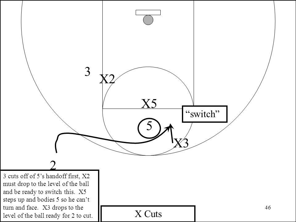 46 3 2 X2 X5 5 X Cuts X3 3 cuts off of 5's handoff first, X2 must drop to the level of the ball and be ready to switch this. X5 steps up and bodies 5