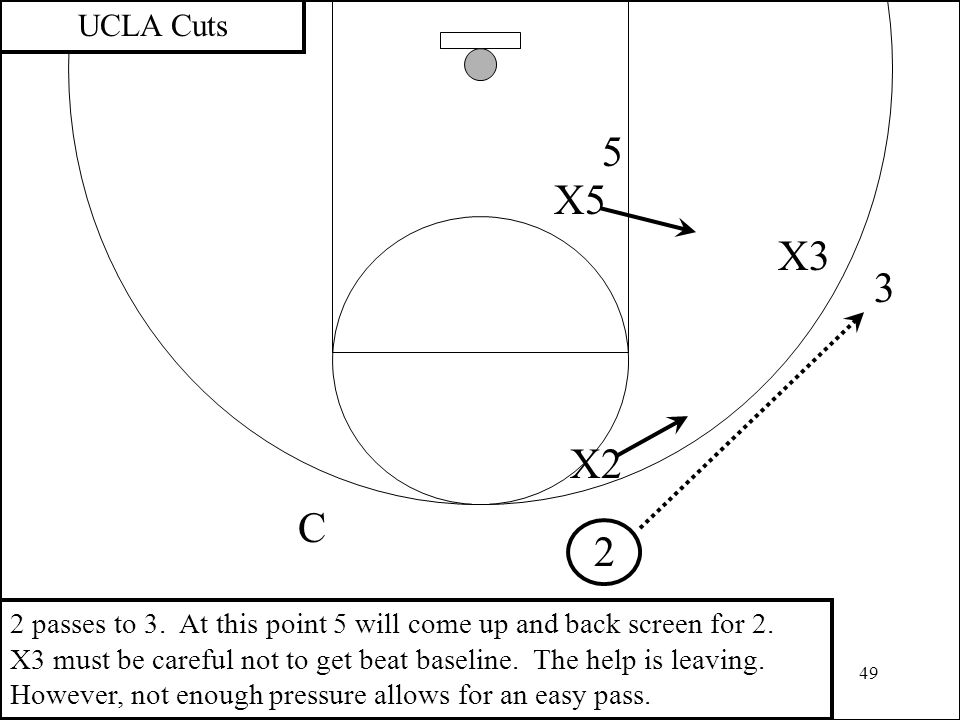 49 3 2 X2 UCLA Cuts X3 C 2 passes to 3. At this point 5 will come up and back screen for 2. X3 must be careful not to get beat baseline. The help is l