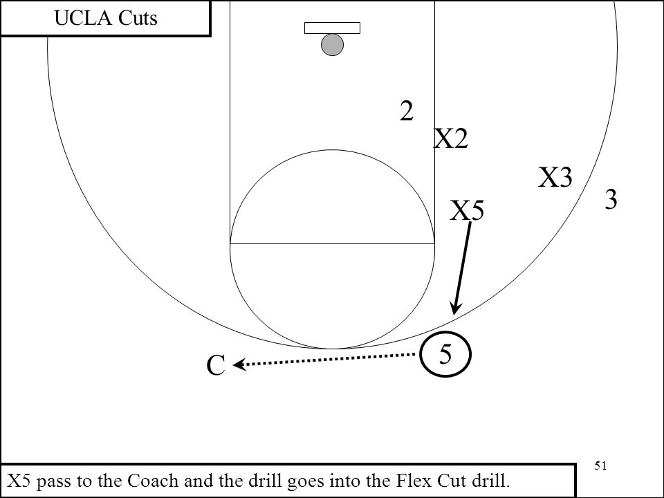 51 3 2 X2 UCLA Cuts X3 C X5 pass to the Coach and the drill goes into the Flex Cut drill. X5 5