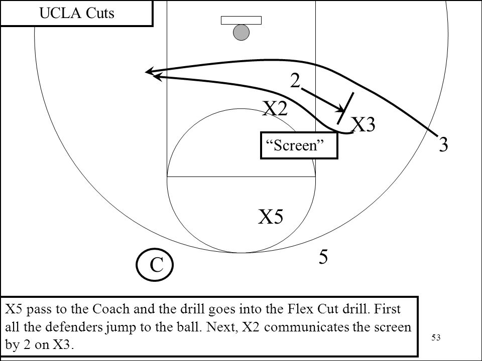 53 3 2 X2 UCLA Cuts X3 C X5 pass to the Coach and the drill goes into the Flex Cut drill. First all the defenders jump to the ball. Next, X2 communica