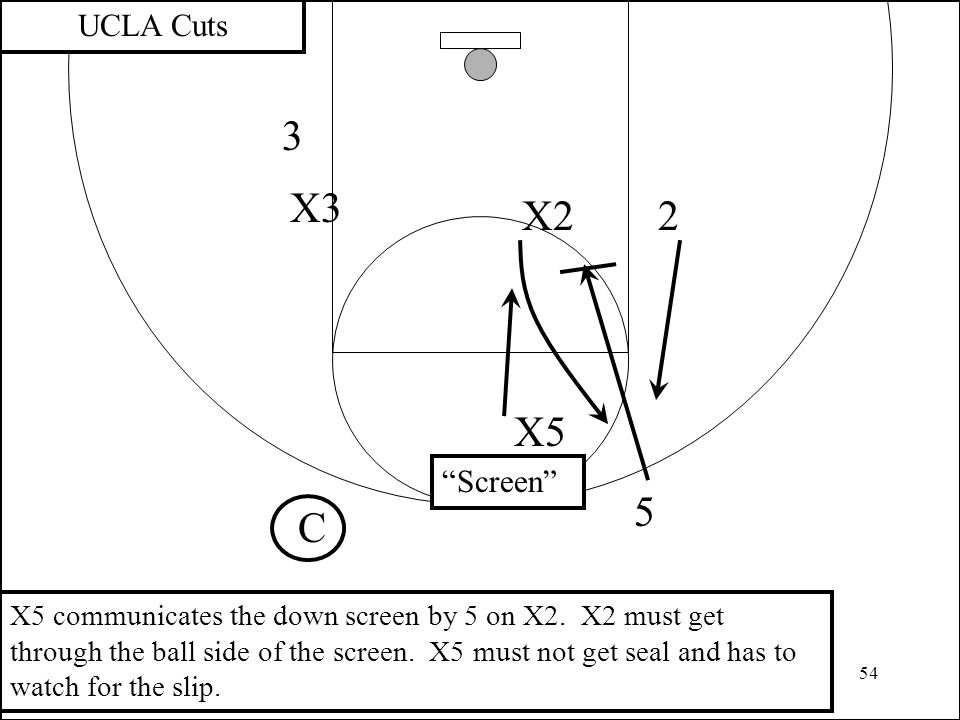 54 3 2X2 UCLA Cuts X3 C X5 communicates the down screen by 5 on X2. X2 must get through the ball side of the screen. X5 must not get seal and has to w