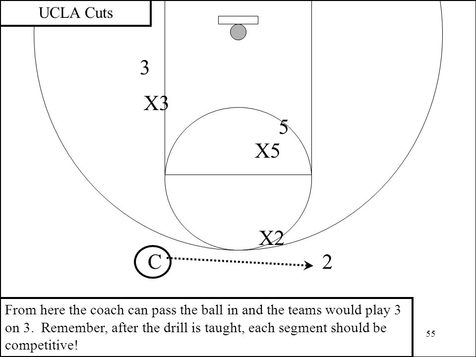 55 3 2 X2 UCLA Cuts X3 C From here the coach can pass the ball in and the teams would play 3 on 3. Remember, after the drill is taught, each segment s