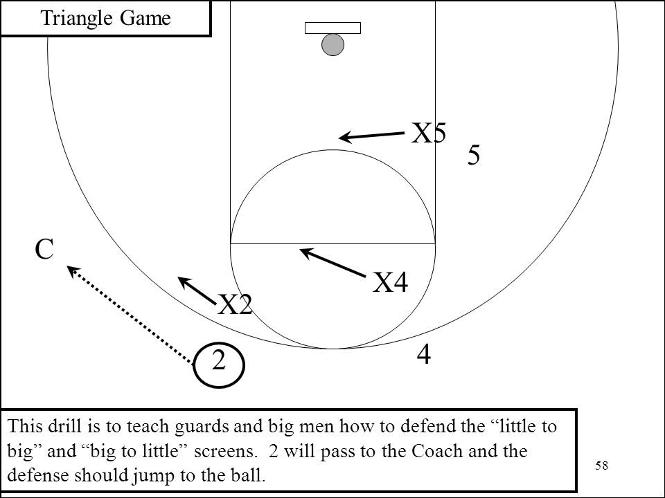 """58 4 2 X2 Triangle Game X4 C This drill is to teach guards and big men how to defend the """"little to big"""" and """"big to little"""" screens. 2 will pass to t"""