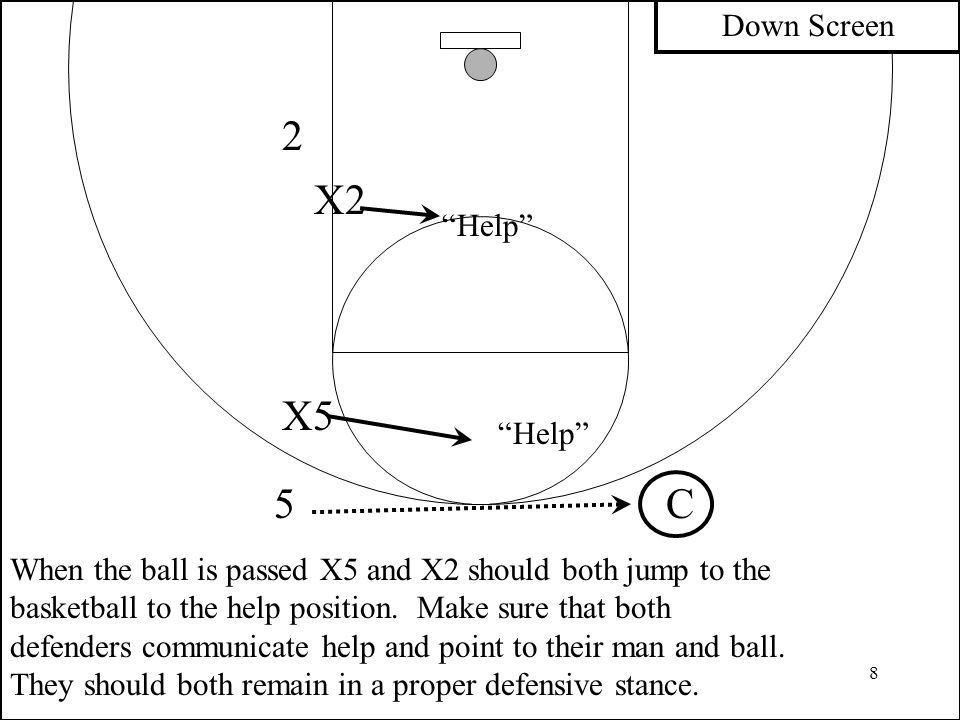 9 C 2 X2 X5 5 Seeing both man and ball X5 says X2 (teammate's name) down screen – get through! X5 sinks so that he can see both his man and ball.