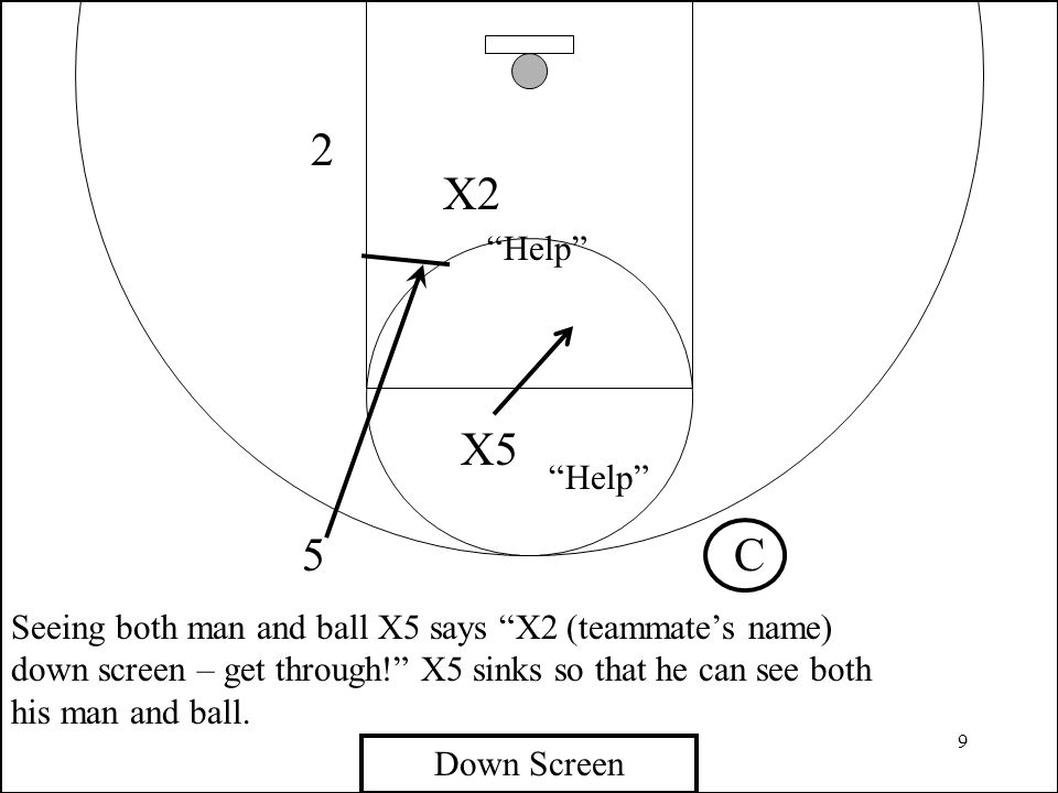 """9 C 2 X2 X5 5 Seeing both man and ball X5 says """"X2 (teammate's name) down screen – get through!"""" X5 sinks so that he can see both his man and ball. """"H"""