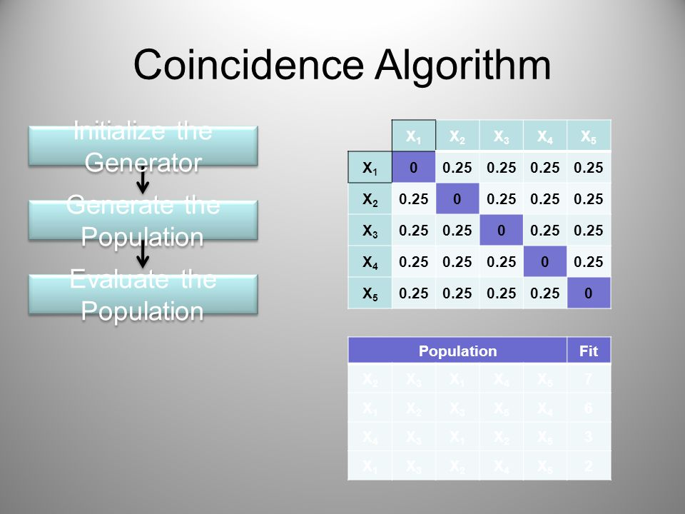 Coincidence Algorithm Initialize the Generator Generate the Population Evaluate the Population X1X1 X2X2 X3X3 X4X4 X5X5 X1X1 00.25 X2X2 0 X3X3 0 X4X4 0 X5X5 0 PopulationFit X2X2 X3X3 X1X1 X4X4 X5X5 7 X1X1 X2X2 X3X3 X5X5 X4X4 6 X4X4 X3X3 X1X1 X2X2 X5X5 3 X1X1 X3X3 X2X2 X4X4 X5X5 2