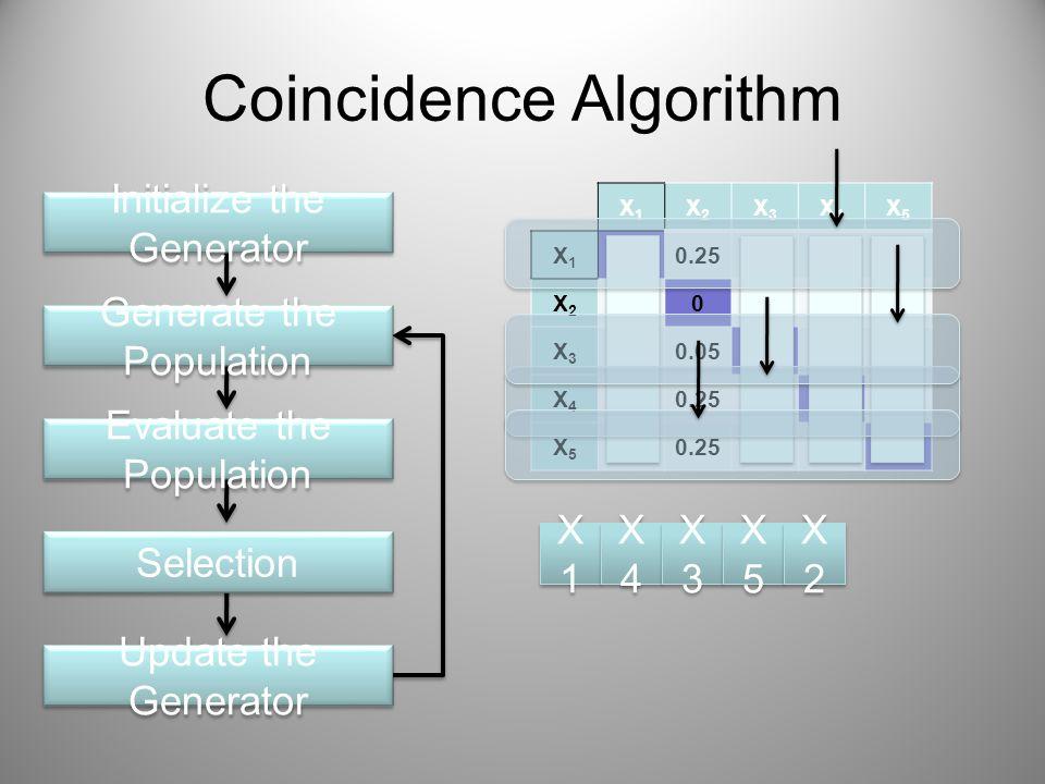 X1X1 X2X2 X3X3 X4X4 X5X5 X1X1 00.250.050.450.25 X2X2 00.450.050.25 X3X3 0.450.0500.25 X4X4 0 X5X5 0 Coincidence Algorithm Initialize the Generator Generate the Population Evaluate the Population Selection Update the Generator X1X1 X1X1 X4X4 X4X4 X3X3 X3X3 X5X5 X5X5 X2X2 X2X2